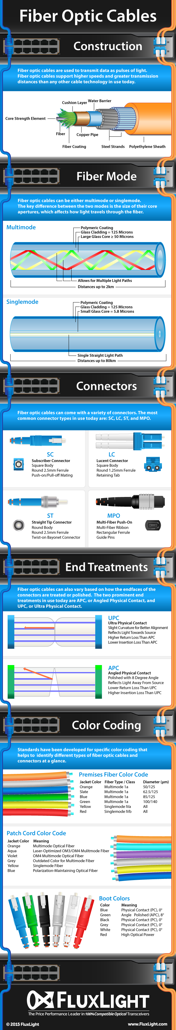 fiber optic cables infographic