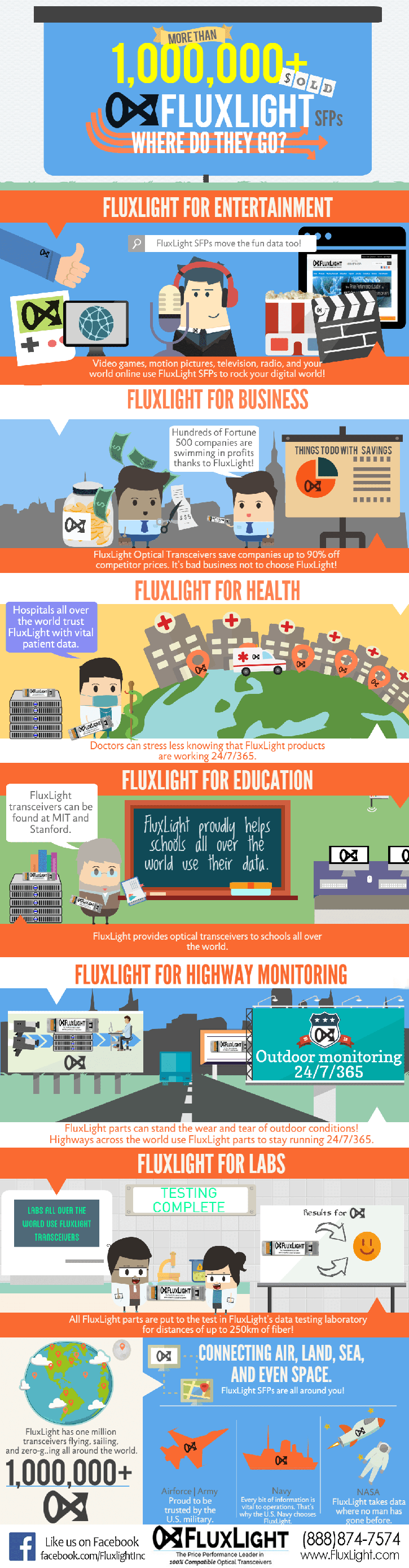 fluxlight-inforgraphic-where-do-they-go-final1.png