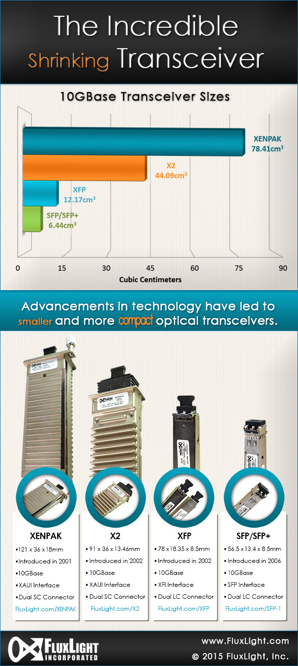 Shrinking Transceivers Infographic