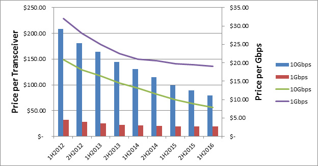 price-per-gbps-chart.jpg